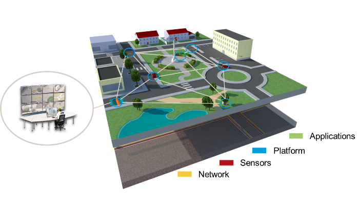 telecamere di rete smart city
